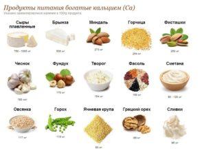 Какие продукты употреблять для срастания костей